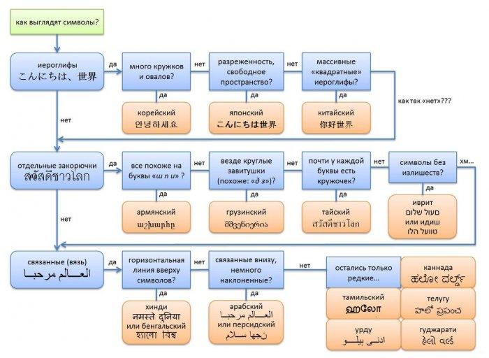 Как определить язык по иероглифам