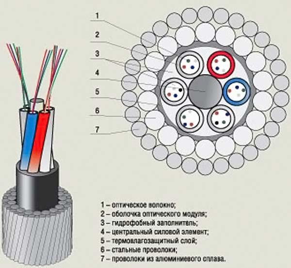 Срез оптоволоконного кабеля